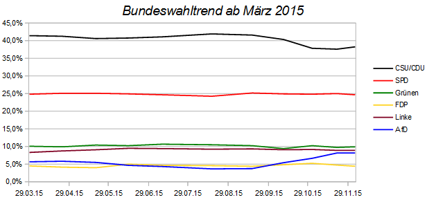 Entwicklung des Bundeswahltrends – Stand 04. Dezember 2015