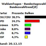 Bundeswahltrend vom 20.12.15