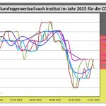 Wahlumfragewerte der CDU/CSU aus dem Jahr 2015 im Vergleich