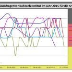 Wahlumfragewerte der SPD aus dem Jahr 2015 im Vergleich