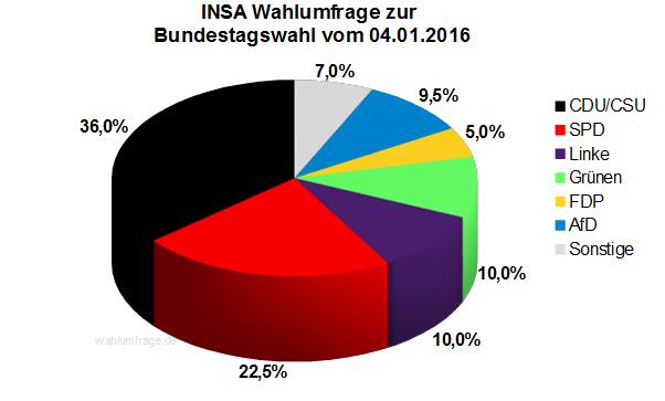 INSA Wahlumfrage zur Bundestagswahl 2017 vom 04.01.16