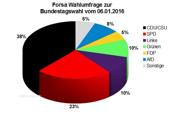 Forsa Wahlumfrage zur Bundestagswahl 2017 vom 06.01.2016