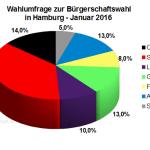 Neue Wahlumfrage zur Hamburger Bürgerschaftswahl vom Januar 2016