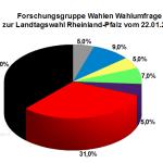 Neue Wahlumfrage zur Landtagswahl in Rheinland-Pfalz vom 22. Januar 2016
