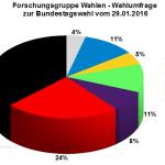 Forschungsgruppe Wahlen Wahlumfrage zur Bundestagswahl 2017 vom 29.01.2016