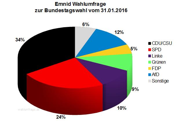 Neue Emnid Wahlumfrage zur Bundestagswahl 2017 vom 31.01.2016