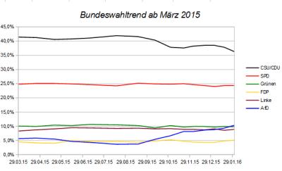 Entwicklung des Bundeswahltrends seit März 2015 - Stand 31.01.16