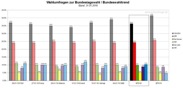 Bundeswahltrend vom 31.01.2016 mit allen verwendeten Wahlumfragen / Sonntagsfragen zur Bundestagswahl 2017