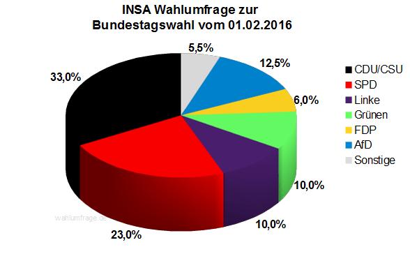 Aktuelle INSA Wahlumfrage zur Bundestagswahl 2017 vom 01.02.16