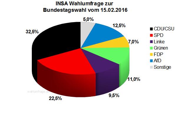 Neuste INSA Wahlumfrage / Wahlprognose zur Bundestagswahl vom 15.02.16