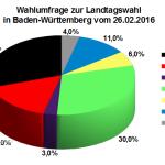 Wahlumfrage zur Landtagswahl in Baden-Württemberg vom 26. Februar 2016