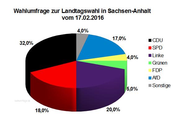 Aktuelle Sonntagsfrage zur Landtagswahl 2016 in Sachsen-Anhalt vom 17.02.16