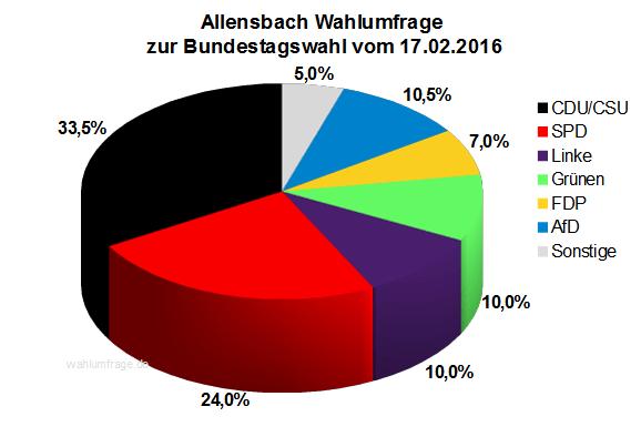 Aktuelle Allensbach Wahlumfrage zur Bundestagswahl 2017 vom 17.02.16