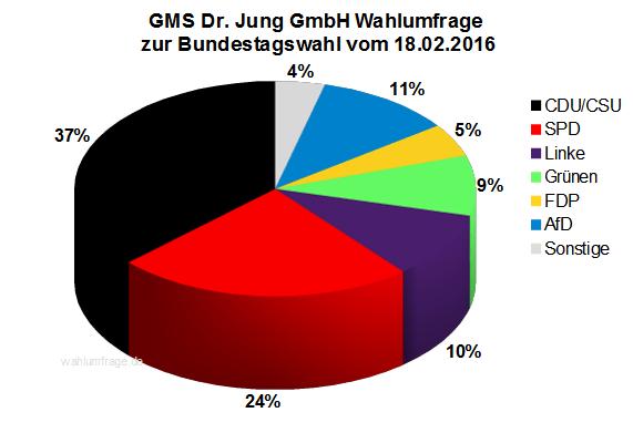 GMS Wahlumfrage zur Bundestagswahl 2017 vom 18.02.16