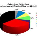 Neue INSA Wahlumfrage zur Landtagswahl in Rheinland-Pfalz vom 22.02.16