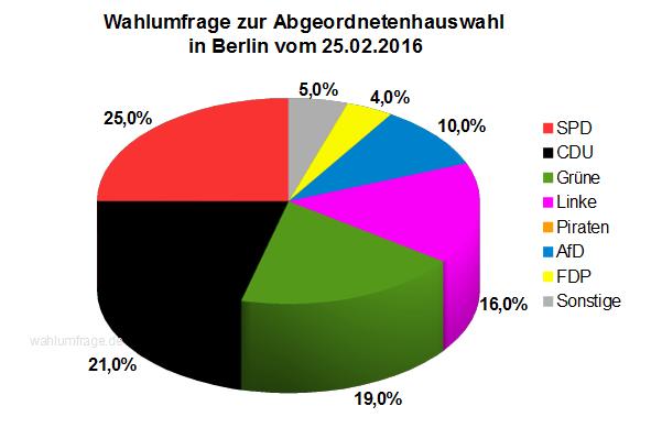 Neue Wahlumfrage zur Abgeordnetenhauswahl 2016 in Berlin vom 25.02.2016