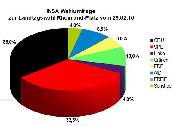 Neue INSA Wahlumfrage zur Landtagswahl in Rheinland-Pfalz vom 29.02.16