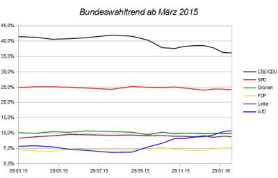 Entwicklung des Bundeswahltrends seit März 2015 – Stand 14.02.16