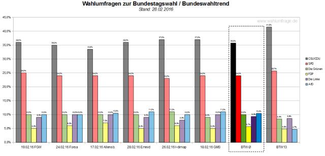 Der neue Bundeswahltrend vom 28.02.2016 mit allen verwendeten Wahlumfragen zur Bundestagswahl 2017.