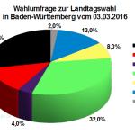 Aktuelle Wahlumfrage zur Landtagswahl in Baden-Württemberg vom 03. März 2016