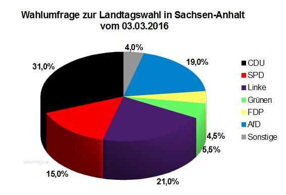 Aktuelle Sonntagsfrage zur Landtagswahl 2016 in Sachsen-Anhalt vom 03.03.16