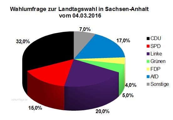 Aktuelle Wahlumfrage zur Landtagswahl 2016 in Sachsen-Anhalt vom 04.03.16