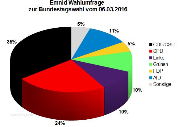 Aktuelle Emnid Wahlumfrage zur Bundestagswahl 2017 vom 06.03.2016