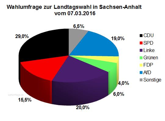 Wahlumfrage zur Landtagswahl 2016 in Sachsen-Anhalt vom 07.03.16