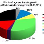 Wahlumfrage zur Landtagswahl in Baden-Württemberg vom 09. März 2016