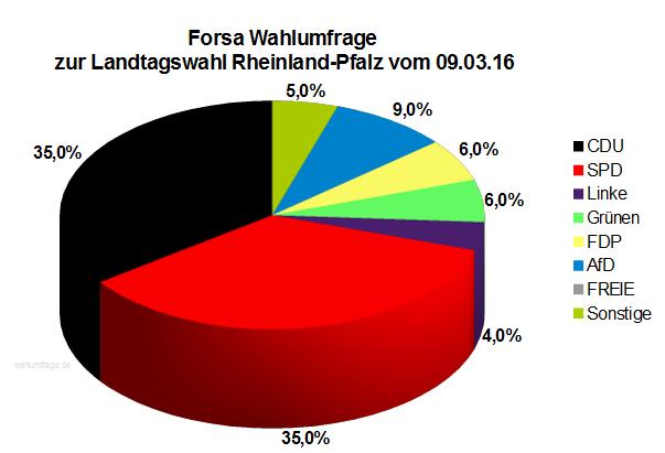 Neue Forsa Wahlumfrage zur Landtagswahl in Rheinland-Pfalz vom 09.03.16