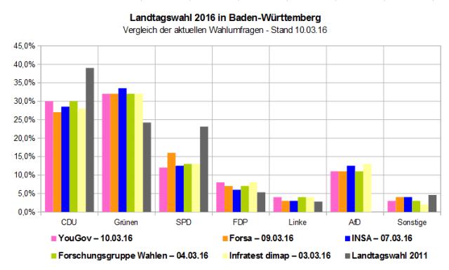 Vergleich der aktuellen Wahlumfragen zur Landtagswahl 2016 in Baden-Württemberg – Stand 10.03.16