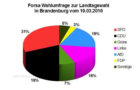 Wahlumfrage zur Landtagswahl in Brandenburg vom 19.03.2016