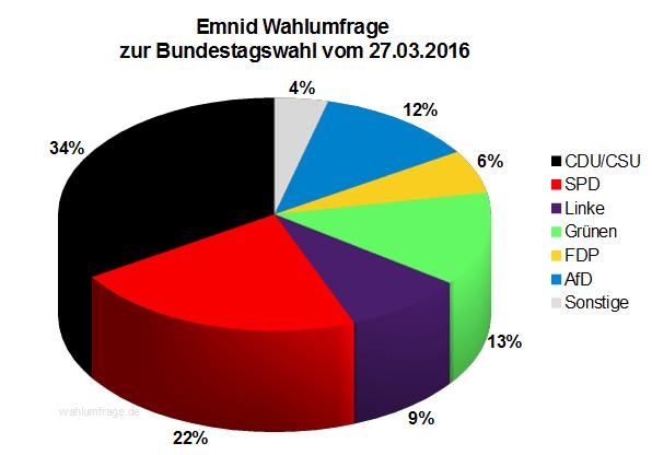 Neue Emnid Wahlumfrage zur Bundestagswahl 2017 vom 27.03.2016