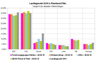 Vergleich der aktuellen Wahlumfragen zur Landtagswahl 2016 in Rheinland-Pfalz - Stand 05.03.16