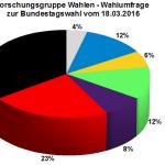 Forschungsgruppe Wahlen Wahlumfrage zur Bundestagswahl 2017 vom 18.03.2016