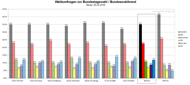 Der Bundeswahltrend vom 20.03.2016 mit allen verwendeten Wahlumfragen zur Bundestagswahl 2017.