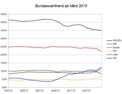 Entwicklung des Bundeswahltrends seit März 2015 – Stand 27.03.16