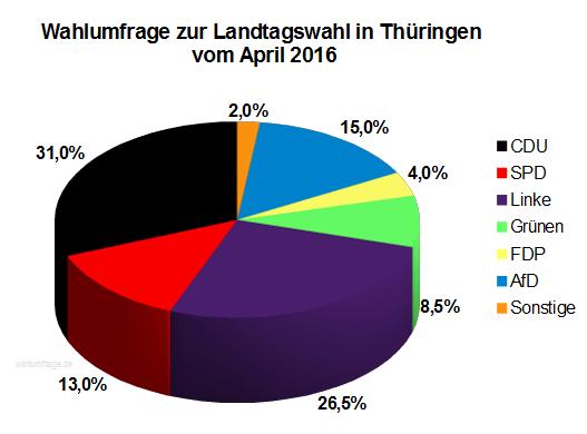 Aktuelle INSA Wahlumfrage zur Landtagswahl in Thüringen vom April 2016