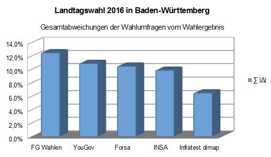 Abweichungen der Wahlumfragen zur Landtagswahl 2016 in Baden-Württemberg