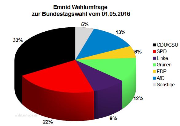 Neuste Emnid Wahlumfrage zur Bundestagswahl 2017 vom 01. Mai 2016.