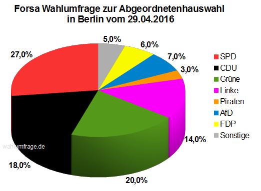 Neue Wahlumfrage zur Abgeordnetenhauswahl 2016 in Berlin vom 29.04.2016