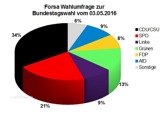 Aktuelle Forsa Wahlprognose / Wahlumfrage zur Bundestagswahl 2017 vom 03. Mai 2016.