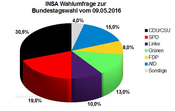 Neuste INSA Wahlprognose / Wahlumfrage zur Bundestagswahl vom 09. Mai 2016.