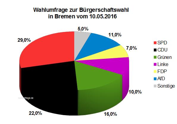 Wahlumfrage zur Bürgerschaftswahl in Bremen vom 10. Mai 2016