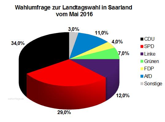Neue Wahlumfrage zur Landtagswahl im Saarland vom Mai 2016
