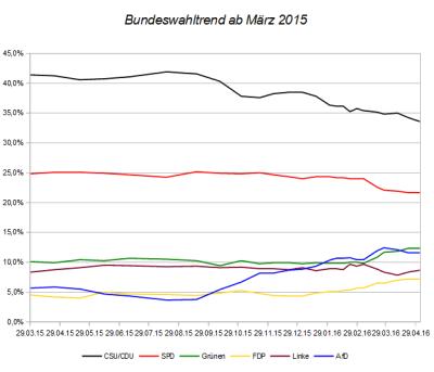 Entwicklung des Bundeswahltrends seit März 2015 – Stand 03. Mai 2016