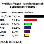 Bundeswahltrend vom 03. Mai 2016