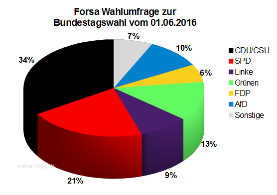 Aktuelle Forsa Wahlprognose / Wahlumfrage zur Bundestagswahl 2017 vom 01. Juni 2016.