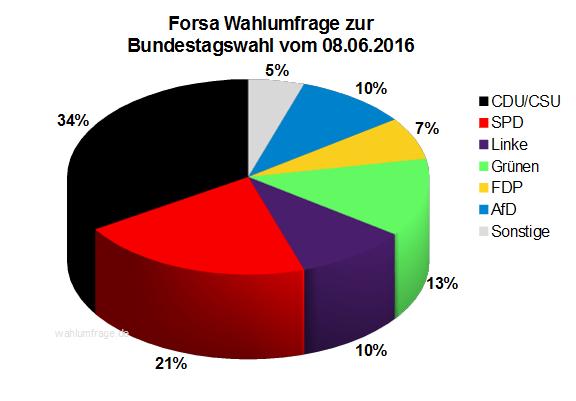 Aktuelle Forsa Wahlprognose / Wahlumfrage zur Bundestagswahl 2017 vom 08. Juni 2016.