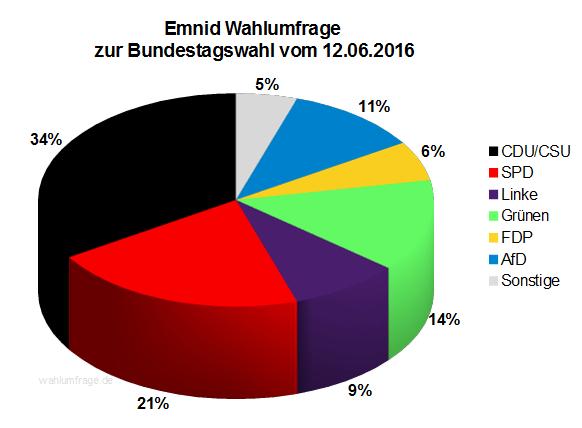 Neuste Emnid Wahlumfrage / Sonntagsfrage zur Bundestagswahl 2017 vom 12. Juni 2016.